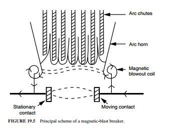 Disyuntor automático de soplado magnético para c.c Electr11