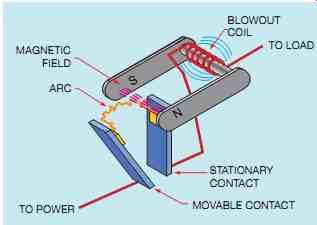 Disyuntor automático de soplado magnético para c.c Imc7e_10