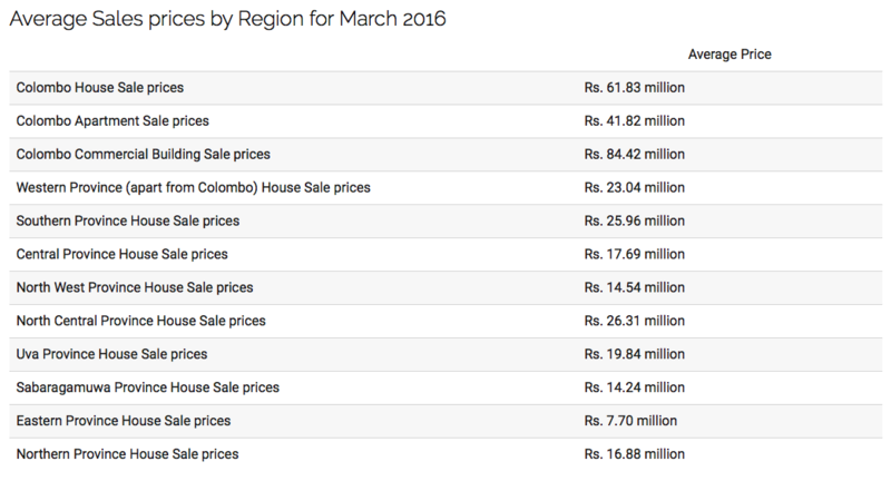 Sri Lanka's property Prices are soaring with imminent burst in sight Screen11