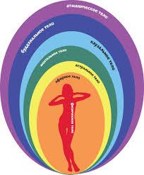 Анатомия эфирного тела: второй контур Ie_zza12