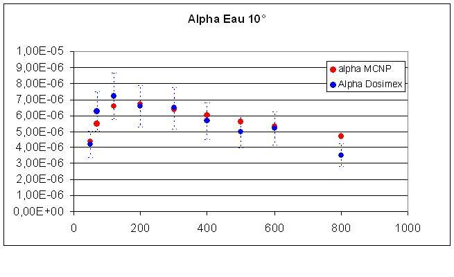 calcul diffusé  geneX - Page 2 Alpha10