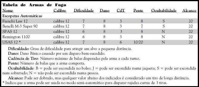 Armas de Fogo - Escopetas Automáticas  Escope10