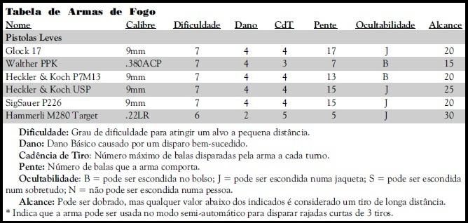 Armas de Fogo - Pistolas Leves Pistol12