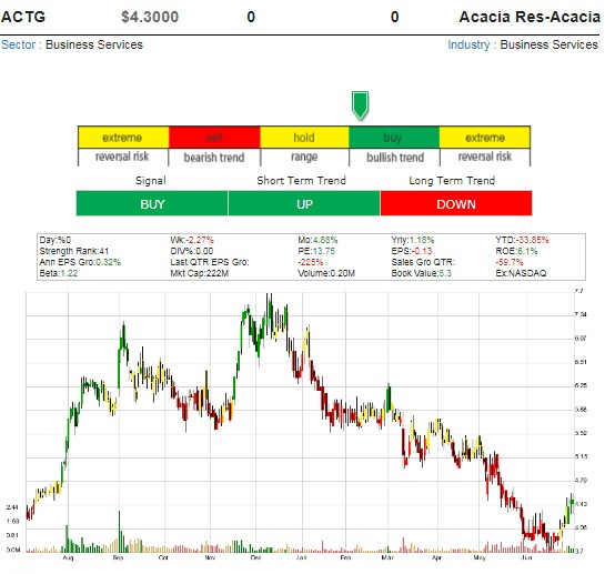 One Hot Stock Picks ! - Page 10 Acacia10