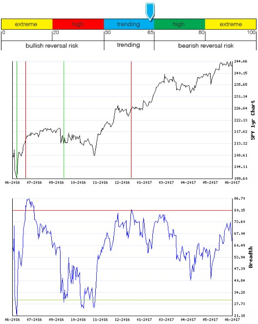 Stocks Trade Signals - Page 13 Breadt10
