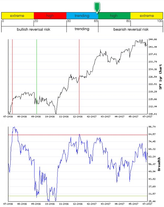 Stocks Trade Signals - Page 13 Breadt11