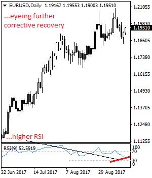 EURUSD Backs Off Lower Prices, Eyes Further Upside Pressure Eurusd26