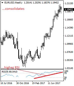 EURUSD: Broader Bias Remains Higher But With Caution Eurusd28