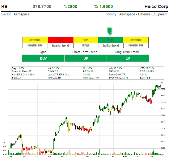 One Hot Stock Picks ! - Page 10 Heico_10
