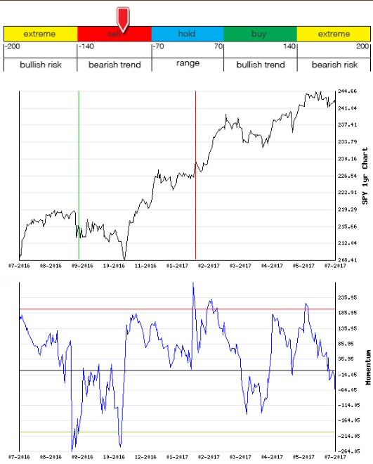 Stocks Trade Signals - Page 13 Moment13