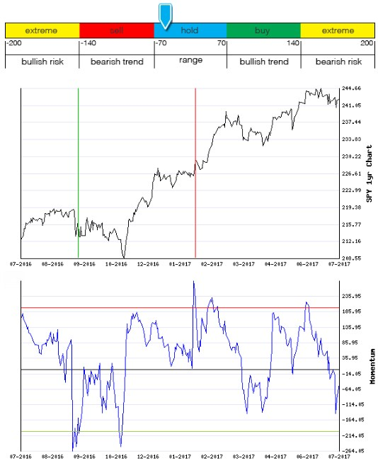 Stocks Trade Signals - Page 13 Moment14