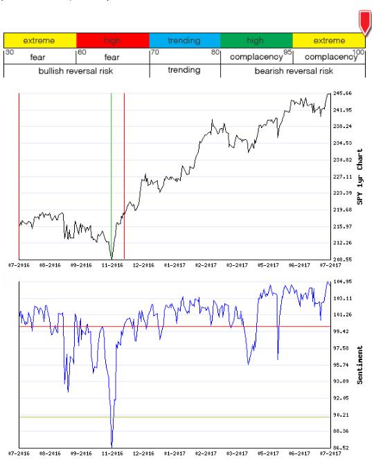 Stocks Trade Signals - Page 13 Sentim10