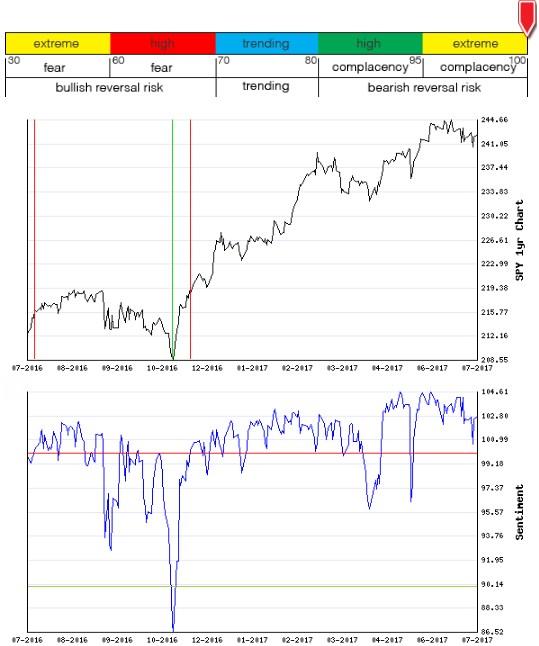 Stocks Trade Signals - Page 13 Sentim14