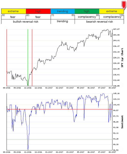 Stocks Trade Signals - Page 13 Sentim15
