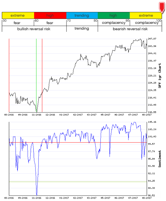 Stocks Trade Signals - Page 13 Sentim16