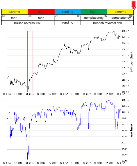 Stocks Trade Signals - Page 13 Sentim17