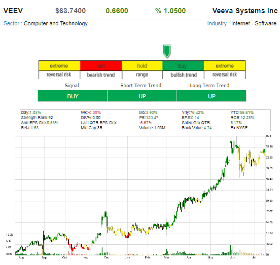 One Hot Stock Picks ! - Page 10 Veeva_10