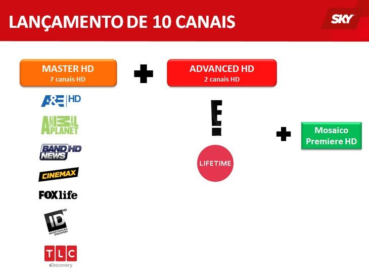 canais - 10 canais em HD em testes na SKY 9om3eh10
