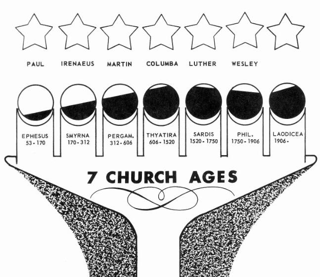 """[WMB] William M. Branham est-il le """"septième messager"""" pour l'église (d'après sa propre théorie) ? Church10"""
