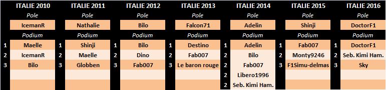 Grand Prix d'Italie 2017 Pal-it10