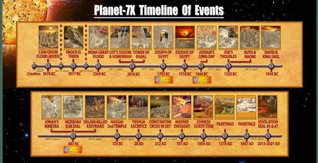 Planete X dragon de feu ? Et prochain Jubilé en 2022 ? Planet12