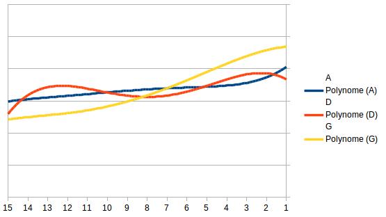 Différence moyennes par position par pooleur Stats12