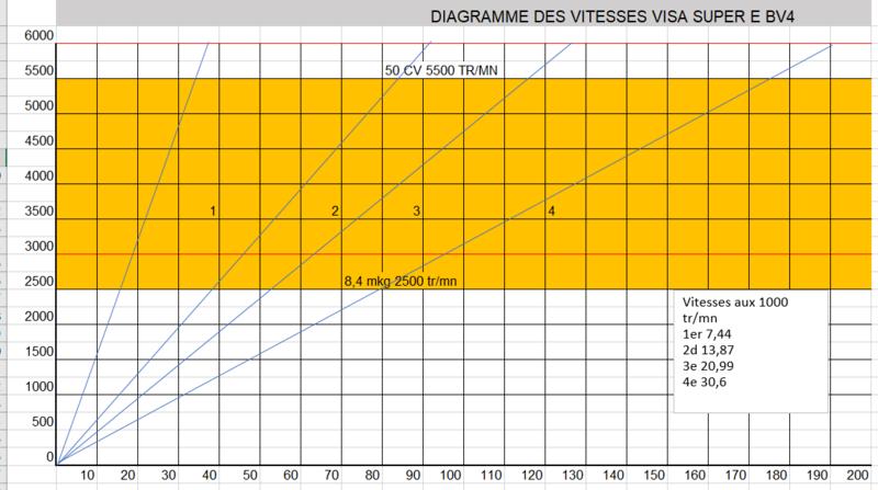 Rapports de Boite VISA / LNA 11E RE SUPER E Bv4_vi10
