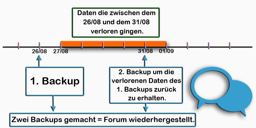 [Tutorial] Wie mache ich ein Backup? Backup15