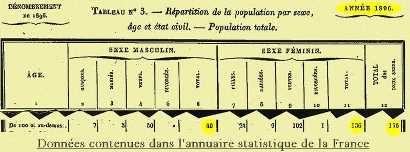 A- RECHERCHES SUR DE POSSIBLES CENTENAIRES DÉCÉDÉS - Page 12 Nombre10
