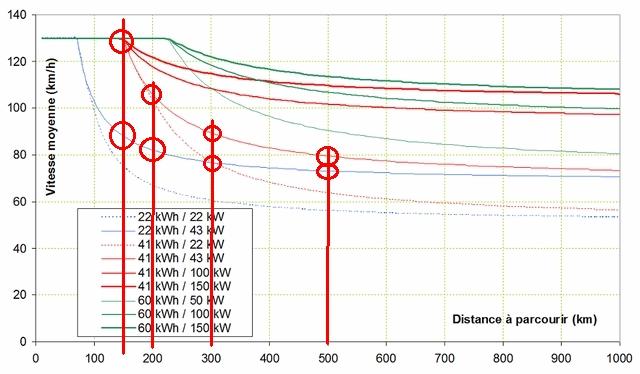vitesse temps parcours - Voyager loin : un compromis vitesse / nombre de charges Vmoy1110