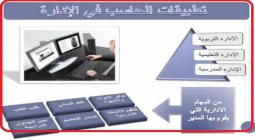 للمعلمين: استخدام الحاسب في الإداره المدرسية  32310