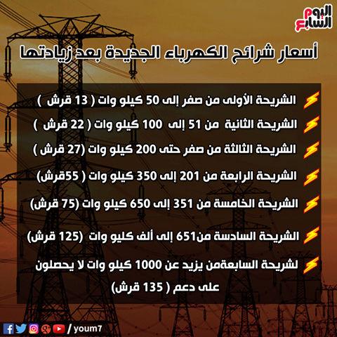 ننشر.. أسعار شرائح الكهرباء الجديدة التى ستطبق من هذا الشهر 77_n10