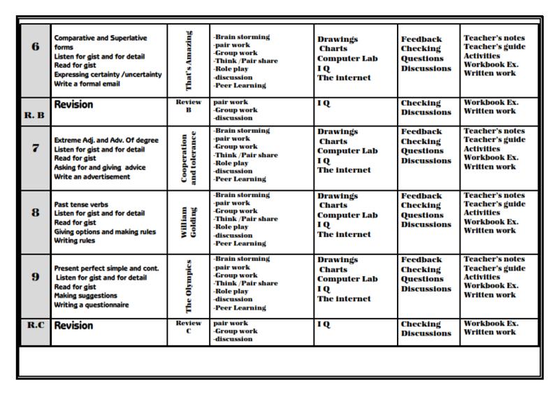 خريطة منهج اللغة الانجليزية للصف الثانى الثانوى 2018 A_oou_10