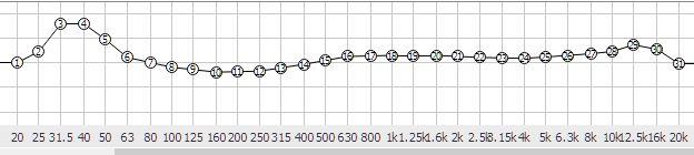 Posizionamento Diffusori Eq_scy10