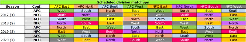 Scheduled Divisional Matchups for Madden 18 Schedu10