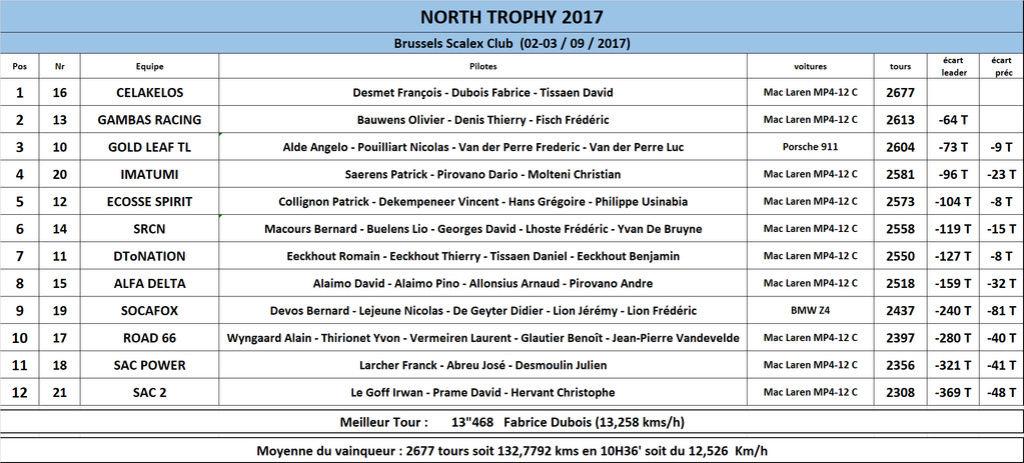 NORTH TROPHY 2017 - 2/3 septembre 2017 Result11