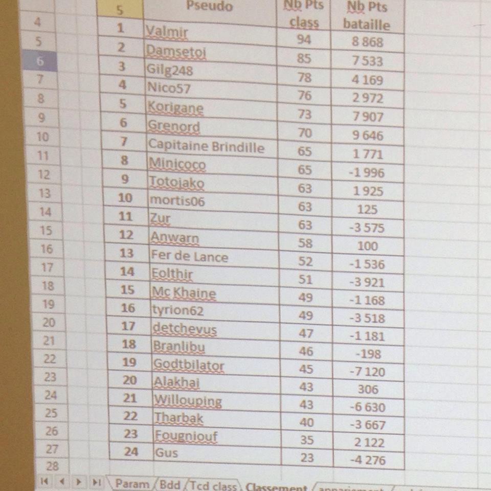 Débriefing du tournoi Trône de Wavrin 02/03 février. Classe10
