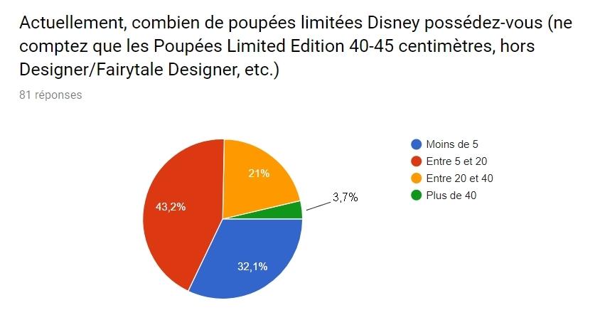[Sondage][TERMINÉ - Réponses disponibles] Les préférences des collectionneurs de poupées Limited Edition du Disney Store - Page 2 Rep110