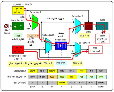 ما هو الميكروكونترولر Microcontroller  ؟  - صفحة 4 118