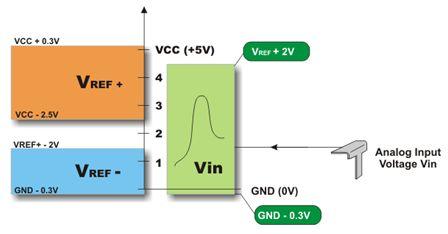 ما هو الميكروكونترولر Microcontroller  ؟  - صفحة 3 212
