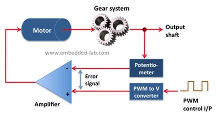 ما هو الميكروكونترولر Microcontroller  ؟  - صفحة 5 224