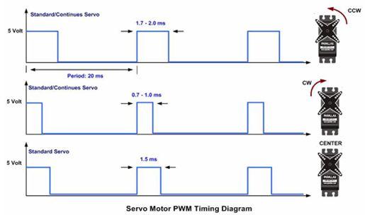 ما هو الميكروكونترولر Microcontroller  ؟  - صفحة 5 325