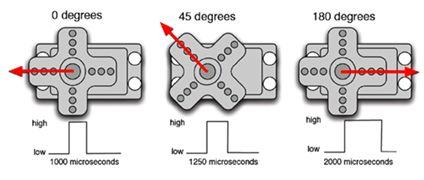 ما هو الميكروكونترولر Microcontroller  ؟  - صفحة 5 425