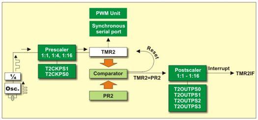 ما هو الميكروكونترولر Microcontroller  ؟  - صفحة 4 618