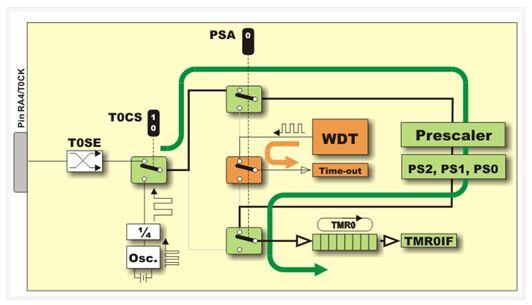 ما هو الميكروكونترولر Microcontroller  ؟  - صفحة 4 817