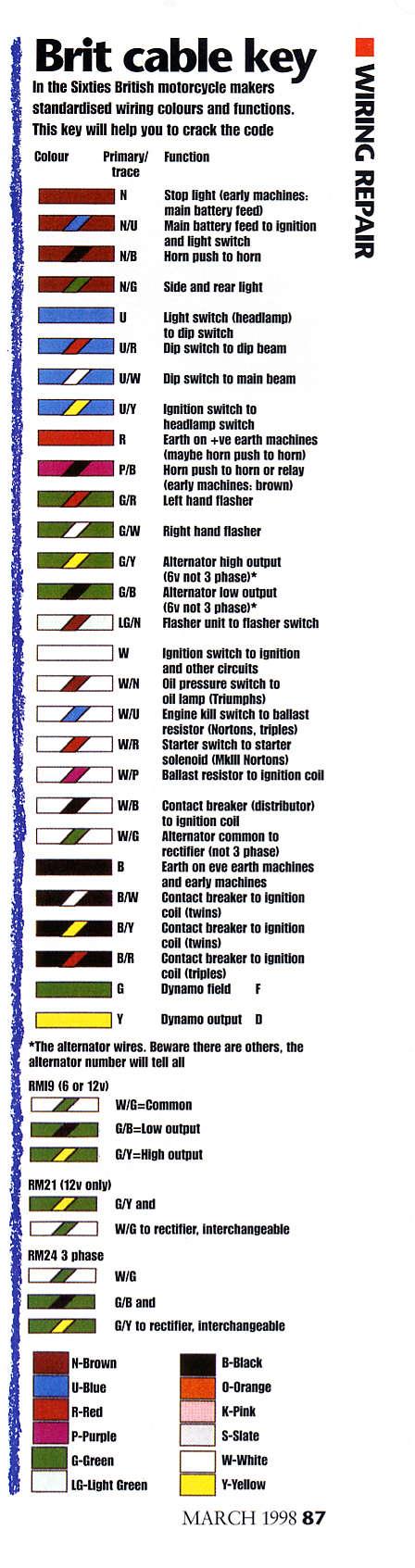 A50 - IDENTIFICATION COULEURS  Brit-b10