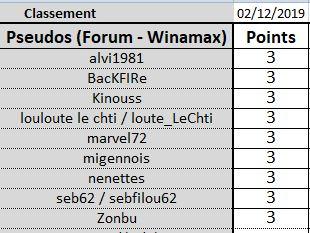 Classement Saison 1 de cloclo - Page 2 Joueur20