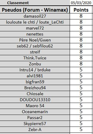 Classement Saison 1 de cloclo - Page 3 Joueur42