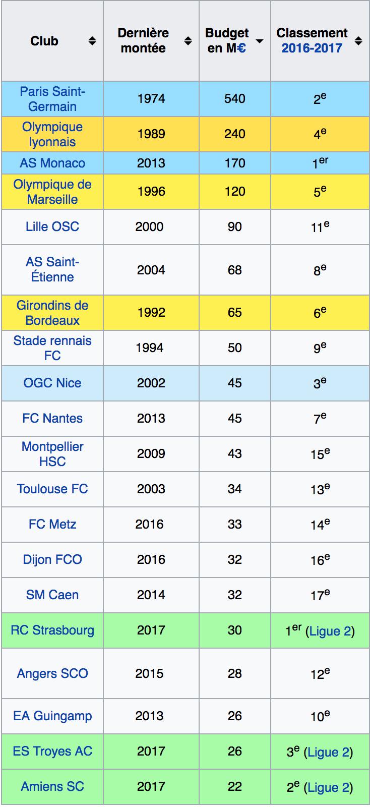 Neymar transféré au PSG contre 222 millions d'euros Captur17
