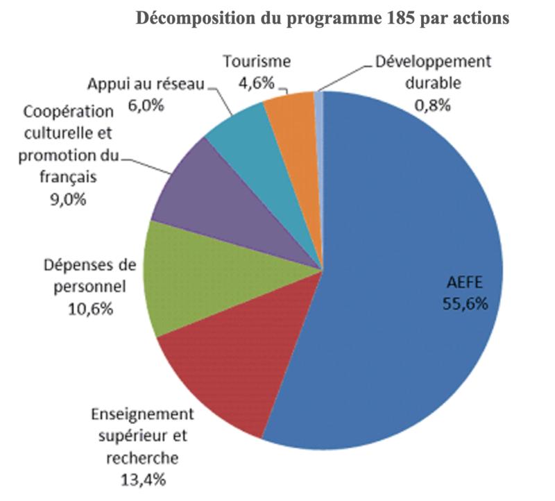 L'AEFE première victime des coupes budgétaires de Macron? Captur18